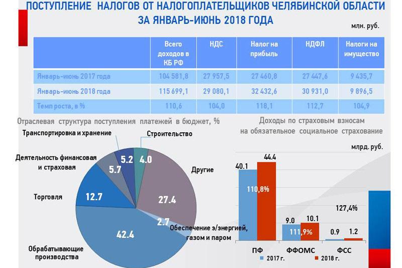 На 11 миллиардов больше. Как Челябинская область осчастливила бюджет РФ налогами 1
