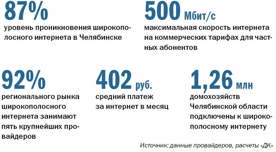 Интернет-провайдеры  Челябинской области 2015 1