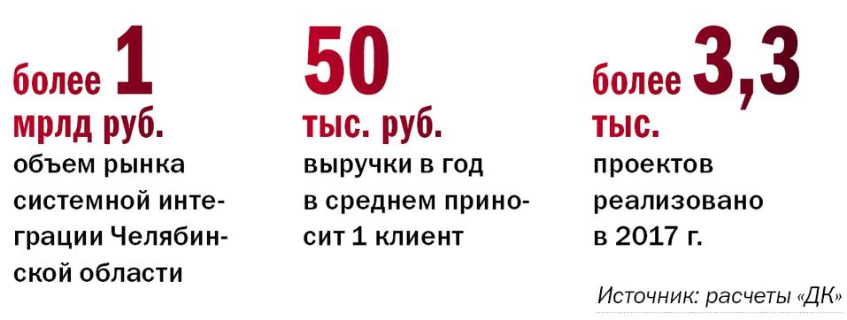 Рейтинг ИТ-компаний Челябинска  1