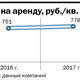 Рейтинг бизнес-центров Челябинска 5