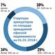 Рейтинг бизнес-центров Челябинска 6