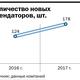 Рейтинг бизнес-центров Челябинска 7
