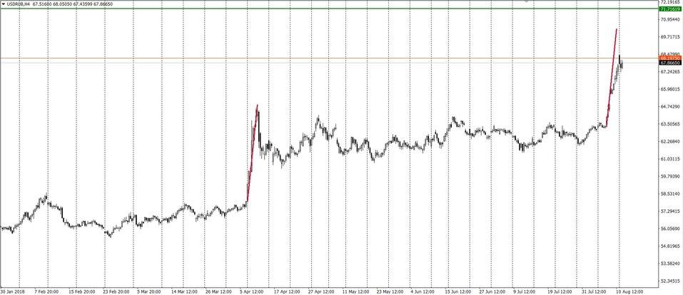 Успокоится ли доллар после новых санкций? 2