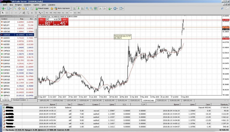 Успокоится ли доллар после новых санкций? 3