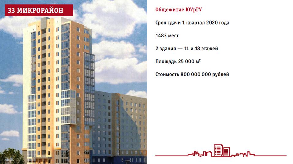 ЮУрГУ начал поиск подрядчика для строительства общежития к саммиту ШОС 1