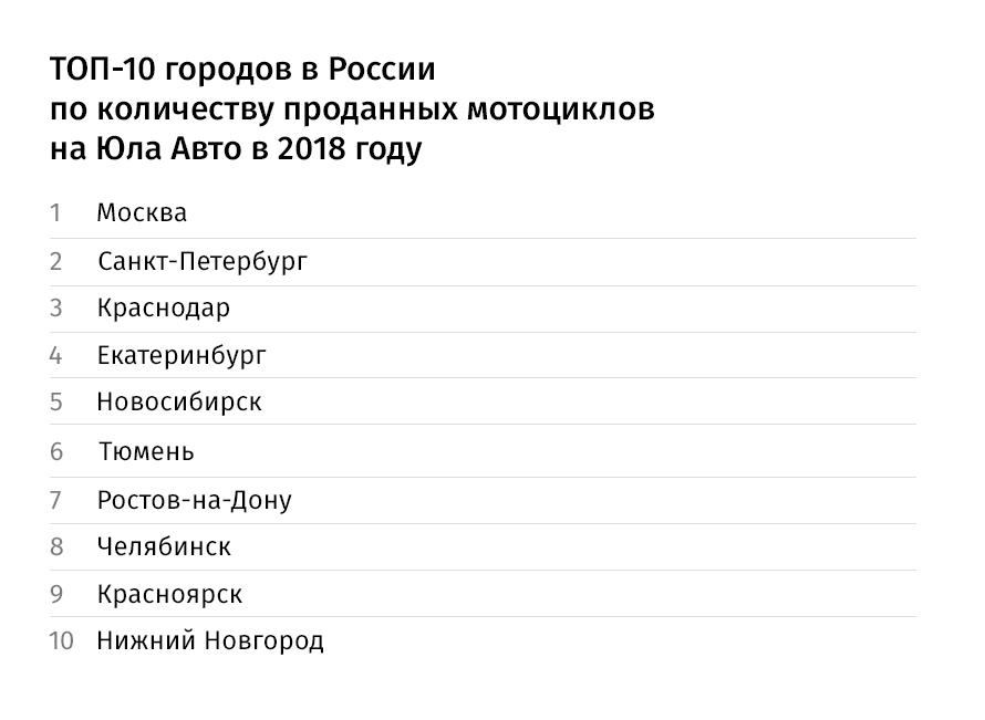 Красноярцы активно покупают мотоциклы: названы самые популярные марки 1