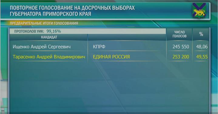 Ставленник Путина проигрывал члену КПРФ на выборах губернатора. А потом вдруг его обогнал 1