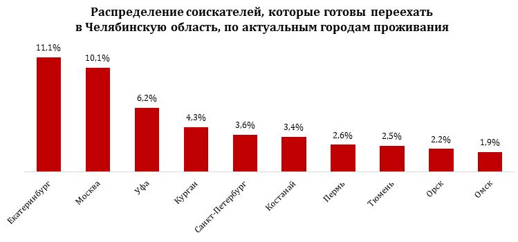 Москвичей назвали среди желающих переехать в Челябинскую область 1