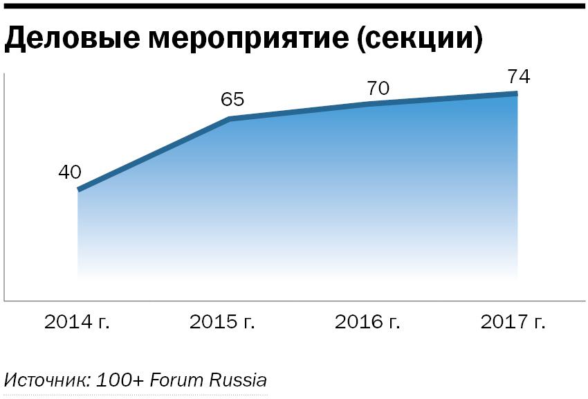 Обогнали Москву и Питер. Ради чего в Екатеринбург приедут тысячи бизнесменов? 2