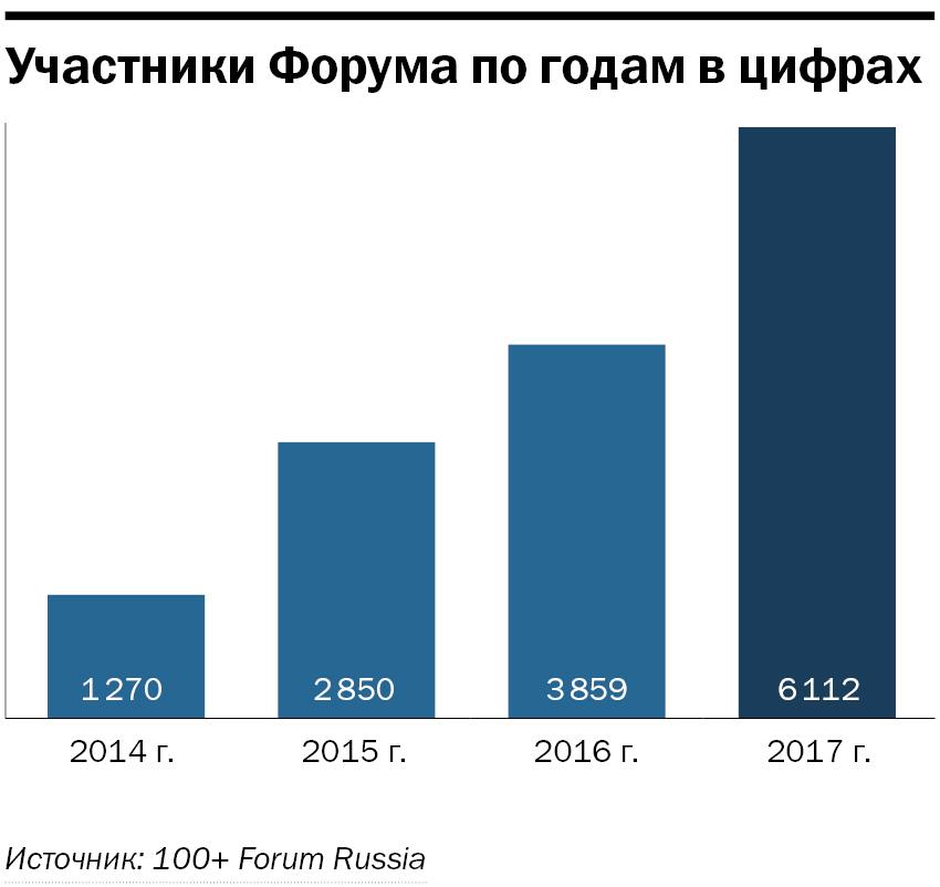 Обогнали Москву и Питер. Ради чего в Екатеринбург приедут тысячи бизнесменов? 5