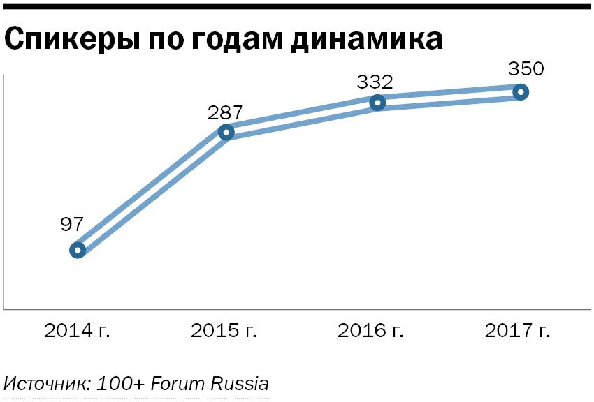 Обогнали Москву и Питер. Ради чего в Екатеринбург приедут тысячи бизнесменов? 7