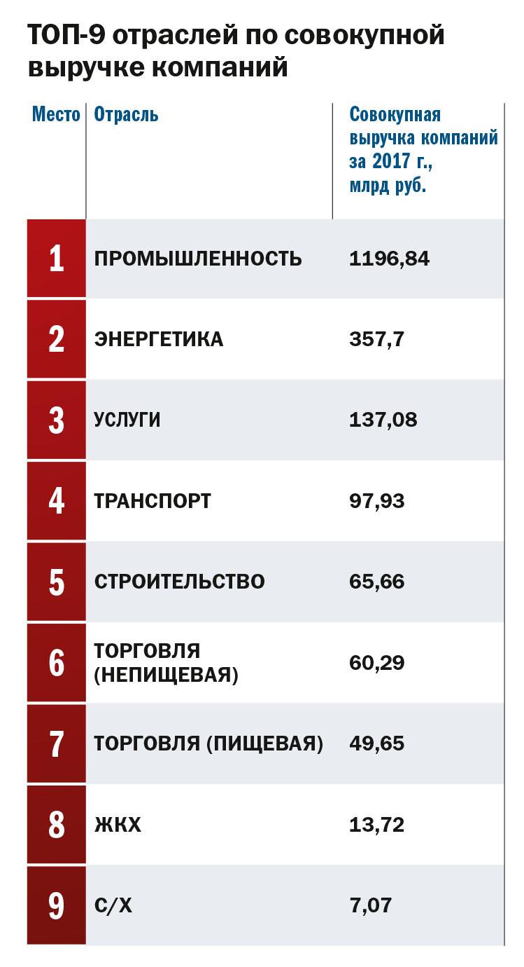 100 крупнейших компаний Красноярского края. Кто заработал больше всех? Рейтинг «ДК» 1