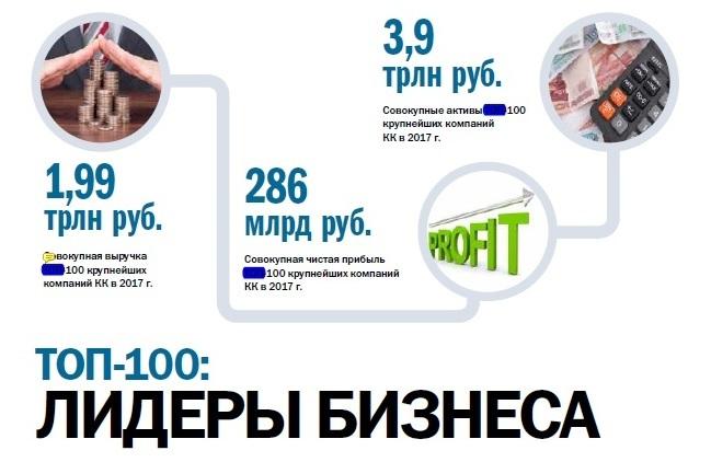 В рейтинге 100 крупнейших компаний Красноярского края треть – промышленные гиганты - 21.09.2018 1