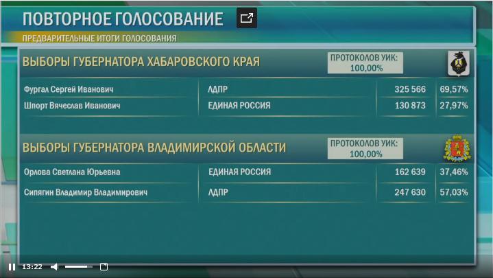 Разгром стабильности: почему ставленники Путина проигрывают губернаторские выборы 1