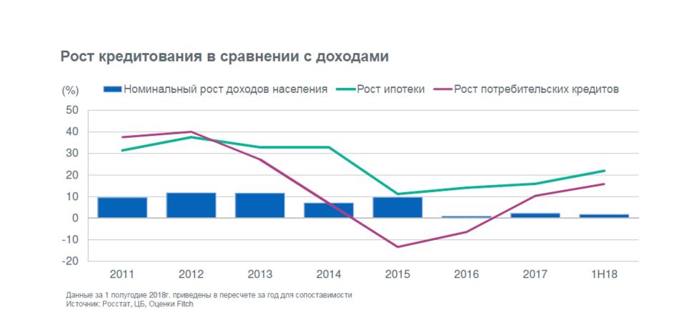 Кредитный перегрев: почему санкции — это не главный риск для российских банков 1