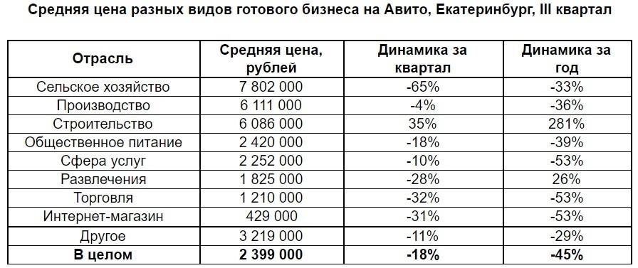 Обвал продолжается? Насколько за год в Екатеринбурге подешевели готовые бизнесы 2