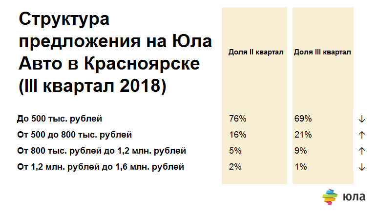 В Красноярске выросли цены на автомобили на вторичном рынке 1