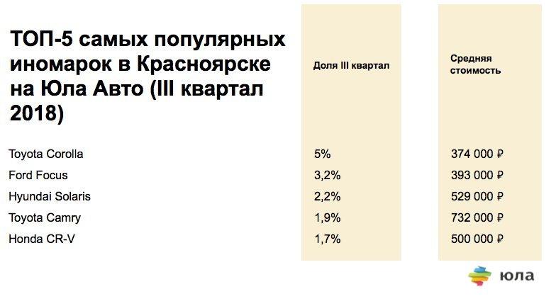 В Красноярске выросли цены на автомобили на вторичном рынке 2