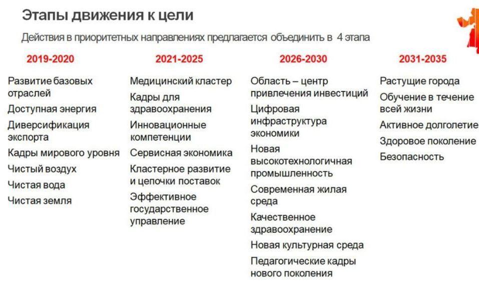 Москва поддержала? Согласована стратегия развития Челябинской области до 2035 года 1