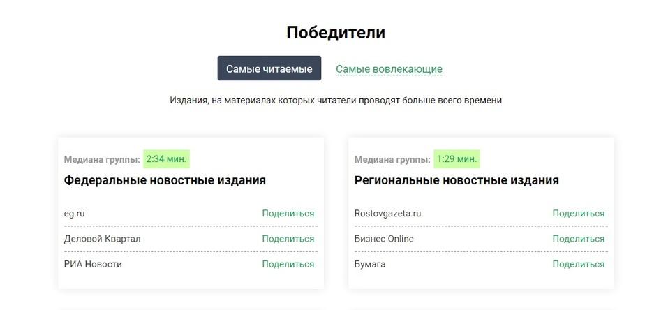«Деловой квартал» — самое читаемое российское СМИ / РЕЙТИНГ 1