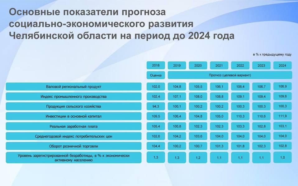 В Челябинске представили прогноз социально-экономического развития области до 2024 года 1