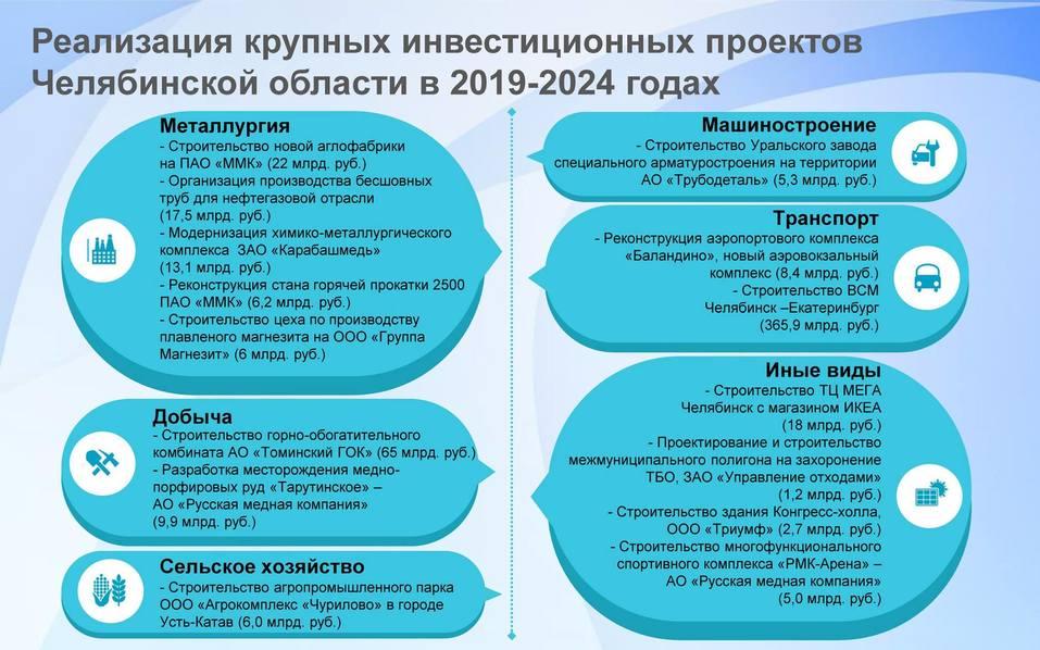 В Челябинске представили прогноз социально-экономического развития области до 2024 года 2