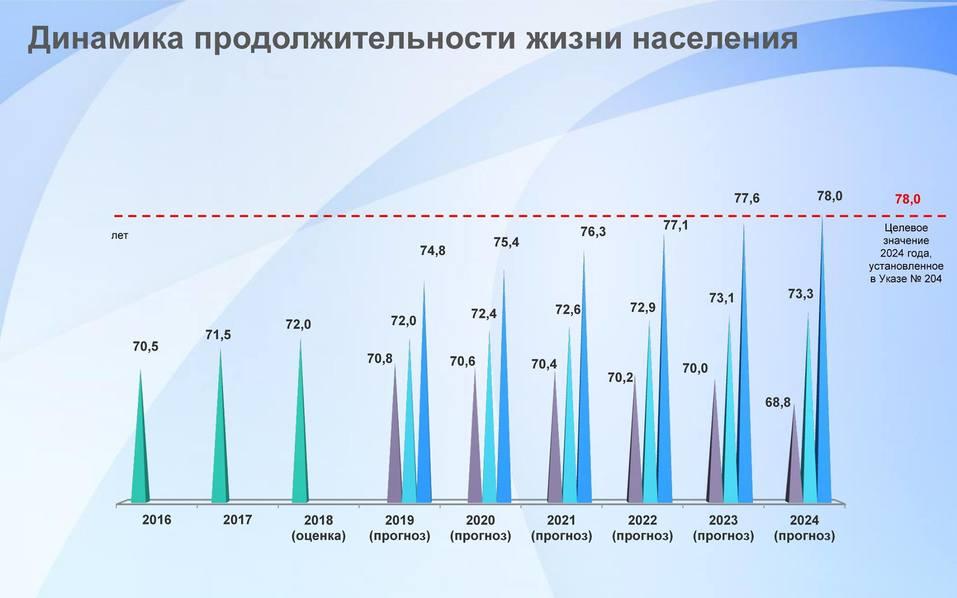 В Челябинске представили прогноз социально-экономического развития области до 2024 года 3