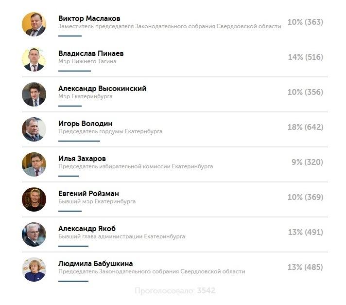 Определена тройка лучших политиков Свердловской области. Кто они? 4