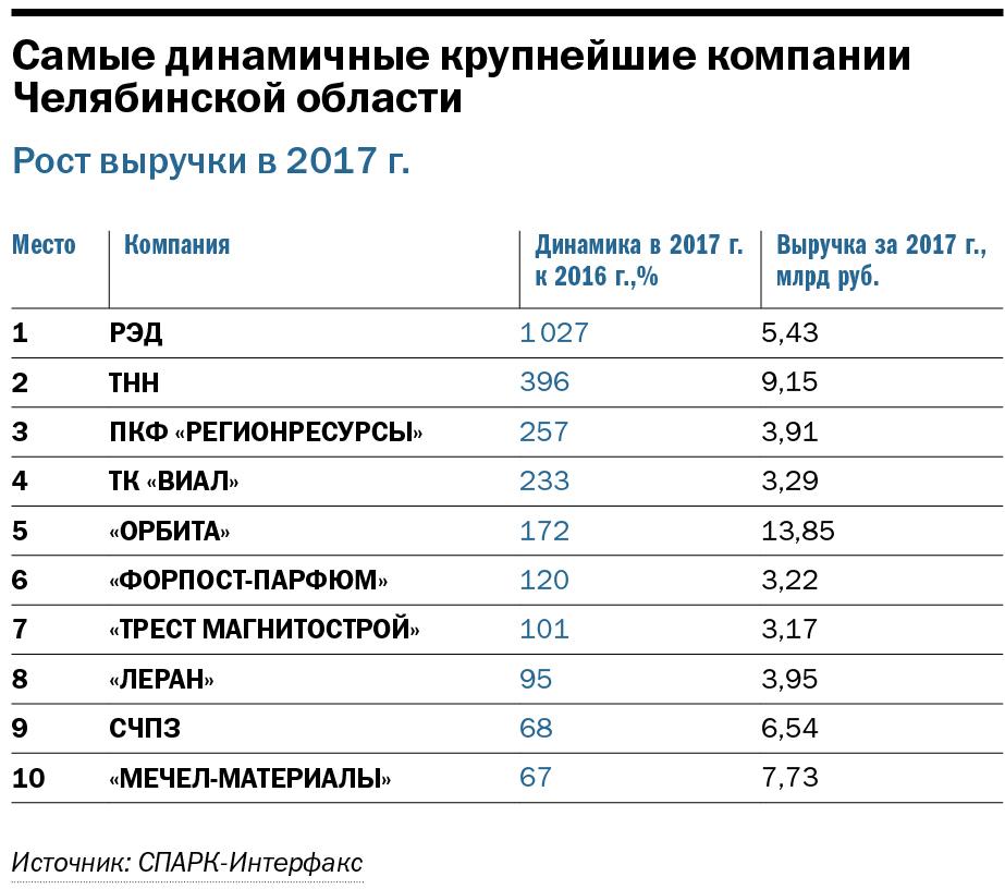 Опора региона: машины и металл. ТОП-100 крупнейших компаний Челябинской области 1