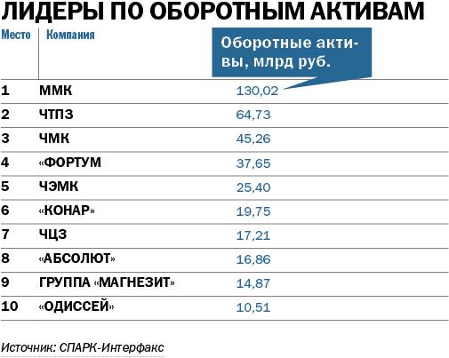 Опора региона: машины и металл. ТОП-100 крупнейших компаний Челябинской области 2