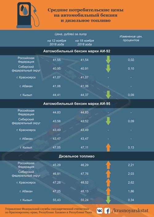 Стоимость дизельного топлива в Красноярске пошла вверх 1