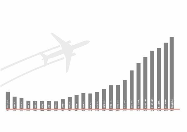 Контракт на $1,5 млрд, 19 новых самолетов, рейсы в Японию и Индию — Сергей Скуратов 2