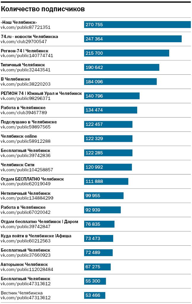Лайки, деньги, два поста. Топ-20 челябинских сообществ ВКонтакте для рекламы бизнеса 1