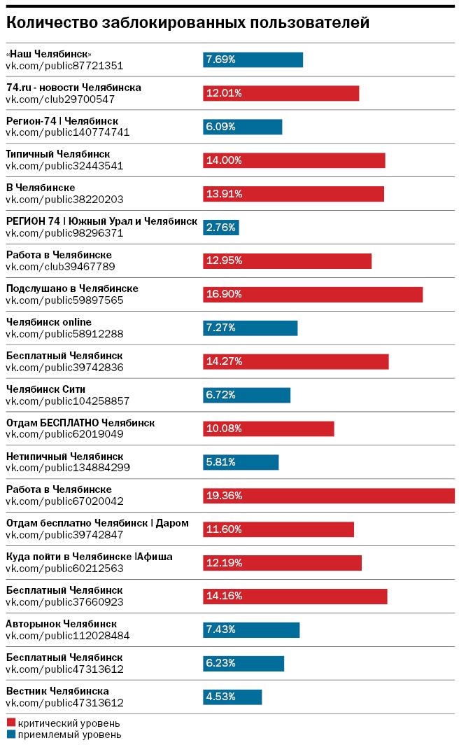 Лайки, деньги, два поста. Топ-20 челябинских сообществ ВКонтакте для рекламы бизнеса 2
