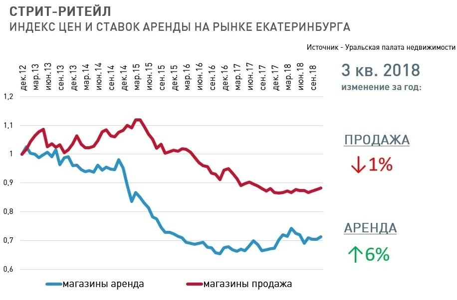 «81% объектов — торговые сети». Как меняется стрит-ритейл в Екатеринбурге? 1