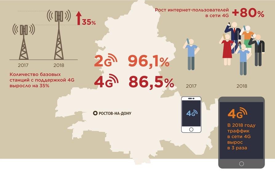 На мобильный интернет приходится 50% глобального онлайн-трафика 1