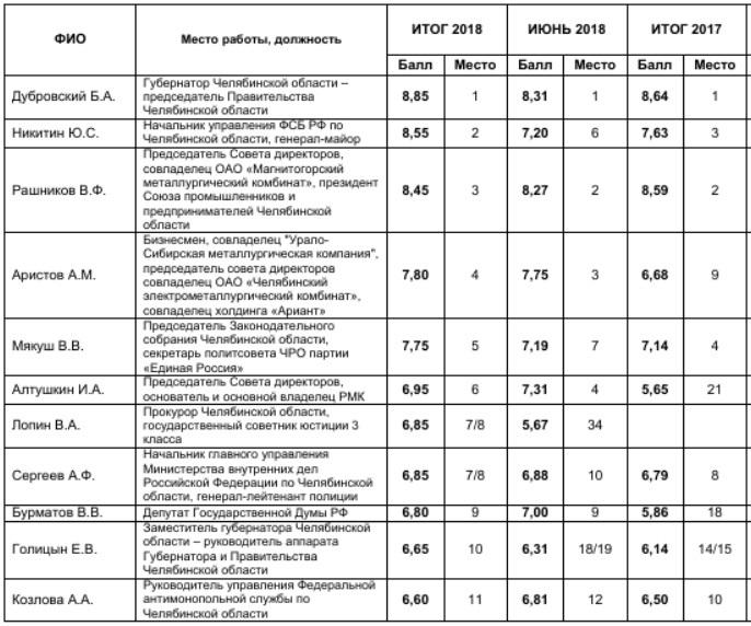 Силовики vs Алтушкин и Аристов: кто пользуется влиянием в Челябинской области. РЕЙТИНГ  1