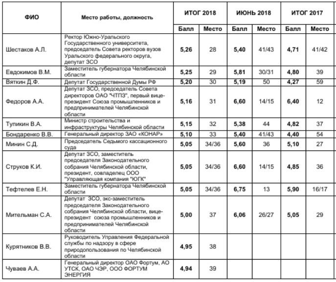 Силовики vs Алтушкин и Аристов: кто пользуется влиянием в Челябинской области. РЕЙТИНГ  3