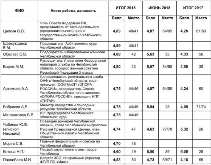 Силовики vs Алтушкин и Аристов: кто пользуется влиянием в Челябинской области. РЕЙТИНГ  4