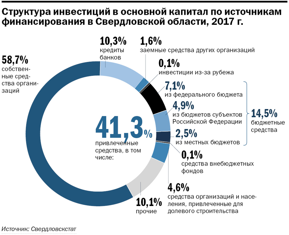 Виктория Казакова: «Инвестируйте в Свердловскую область. Мы рады самым разным проектам»  2