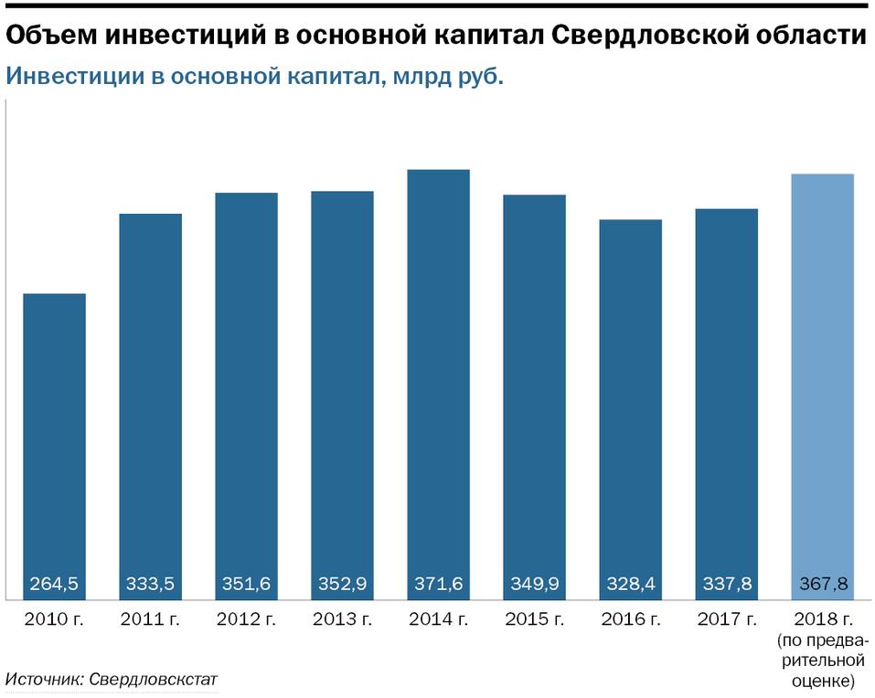 Виктория Казакова: «Инвестируйте в Свердловскую область. Мы рады самым разным проектам»  5
