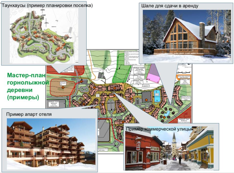 Как инвесторы смогут заработать на единственном на Урале курорте европейского уровня 3