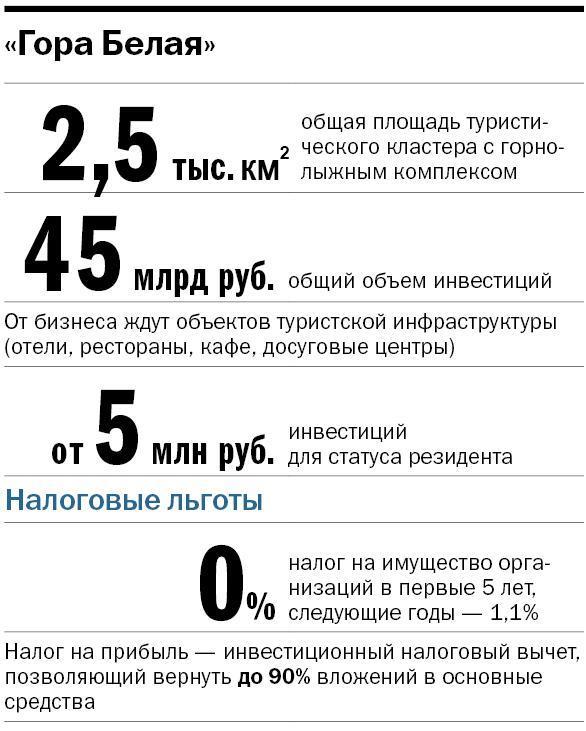 Как инвесторы смогут заработать на единственном на Урале курорте европейского уровня 4