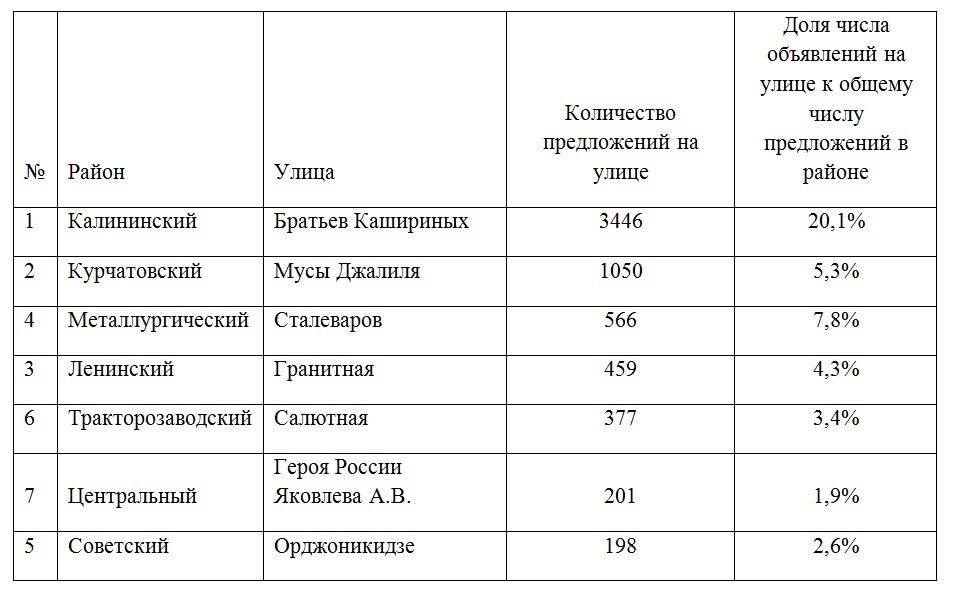 В Челябинске назвали районы, откуда стремились уехать жители 1