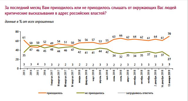 Недовольство россиян властью достигло максимума. Рейтинг Путина упал до антирекорда  1