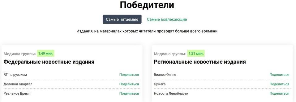 Лидерство за год: «Деловой квартал» признан самым читаемым российским СМИ  1