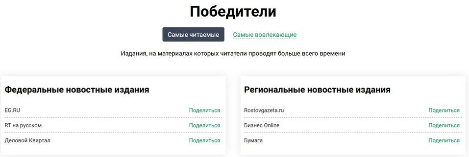 Лидерство за год: «Деловой квартал» признан самым читаемым российским СМИ  2