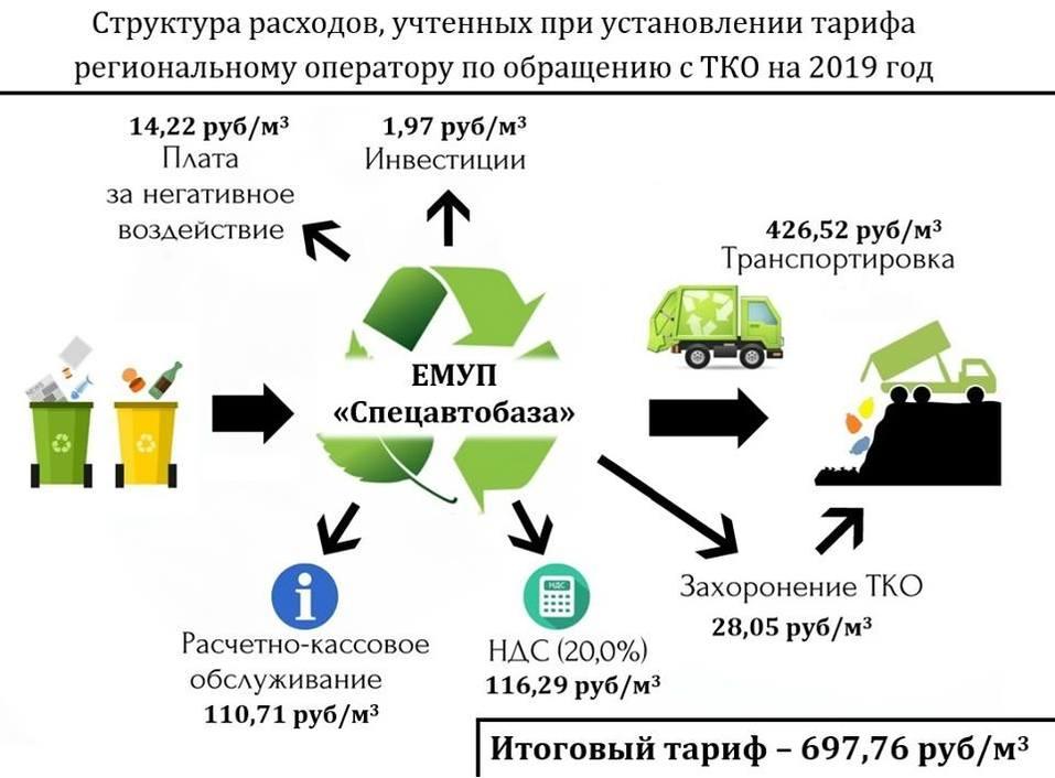 Красота! Министр в картинках объяснил, из чего складывается «мусорный налог» на Урале 1