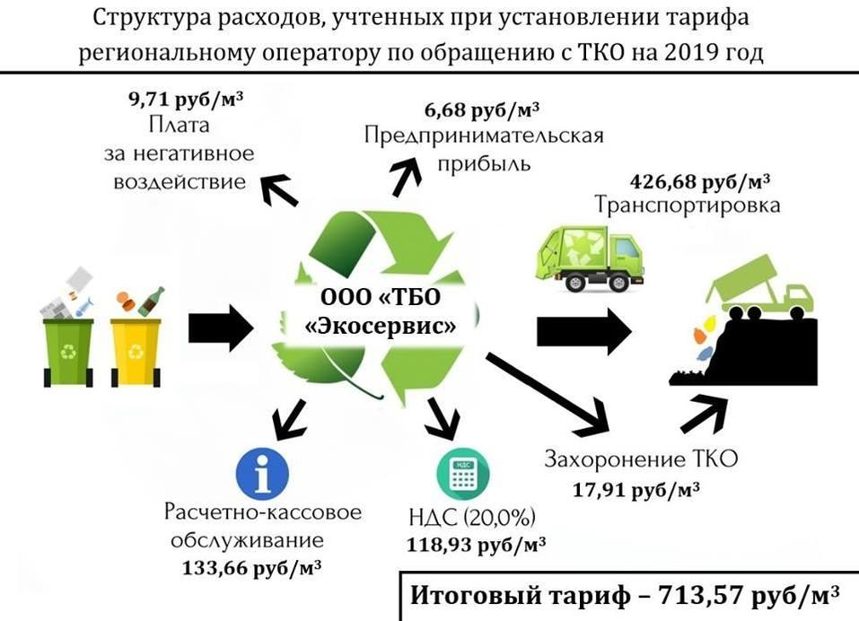 Красота! Министр в картинках объяснил, из чего складывается «мусорный налог» на Урале 2