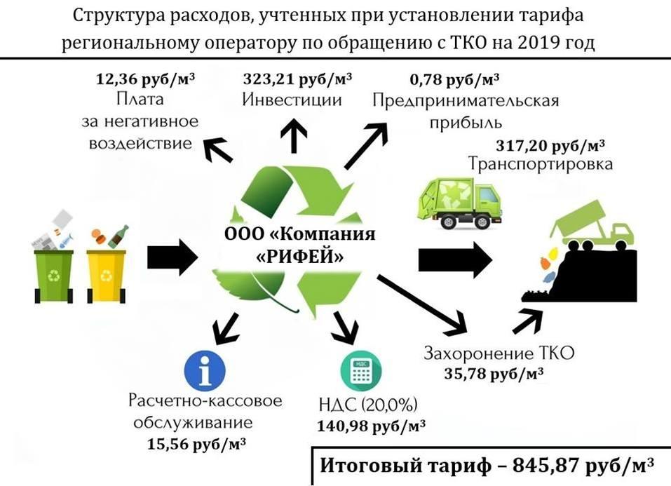 Красота! Министр в картинках объяснил, из чего складывается «мусорный налог» на Урале 3
